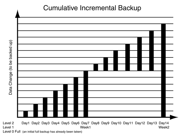 Cumulative Incremental Backup Illustration