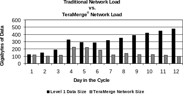traditional network load vs teramerge network load