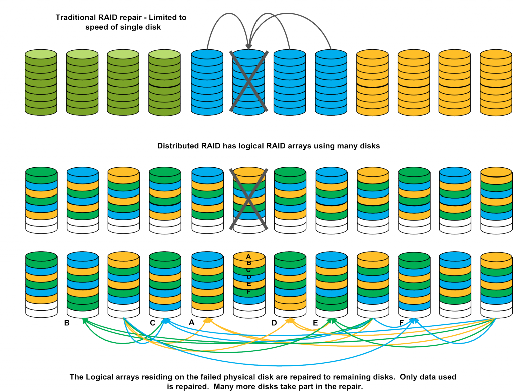 Diagram showing a traditional RAID array rebuild vs using a distributed approach.