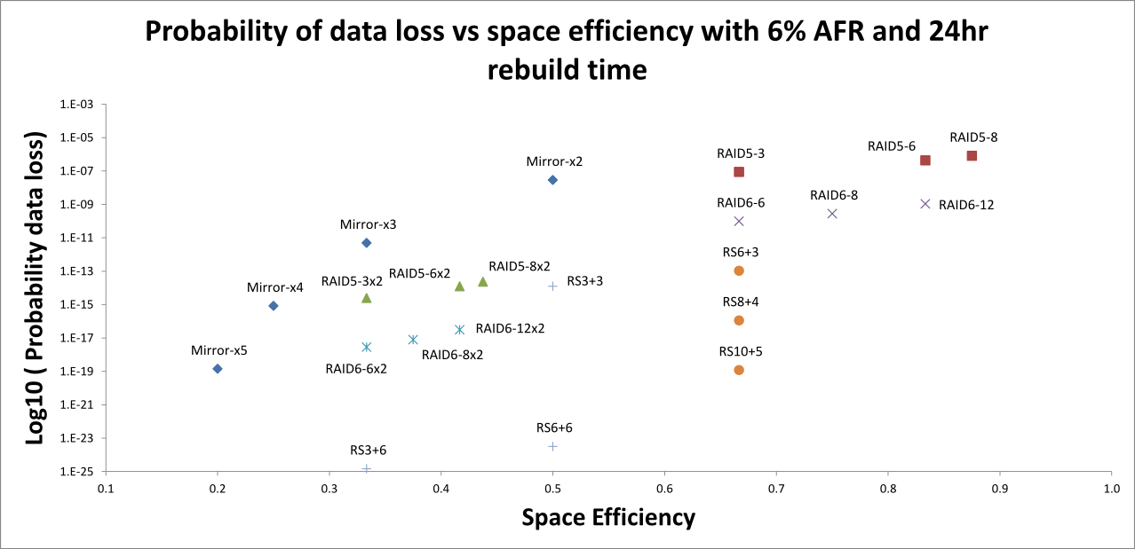Probability of data loss vs space efficiency graph