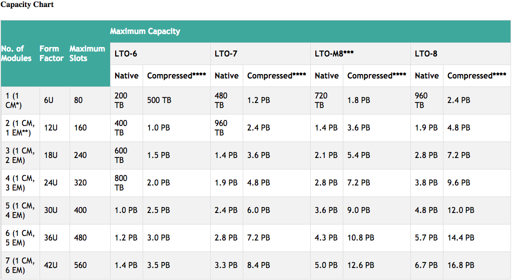 Spectra-Stack-capacity-chart